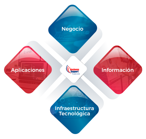 img1_Arquitectura_empresarial_business_support